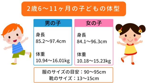 体重 平均 2 歳児 2歳児の男の子・女の子…身体の成長・言葉の発達の特徴・イヤイヤ期への対応法 [子育て]