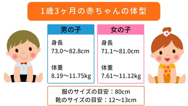2c46044bd7fc6 1歳3ヶ月の赤ちゃんの身長や体重、足のサイズがどれくらいなのでしょうか。赤ちゃんには個人差があるため、おおよその目安として参考にしてくださいね。